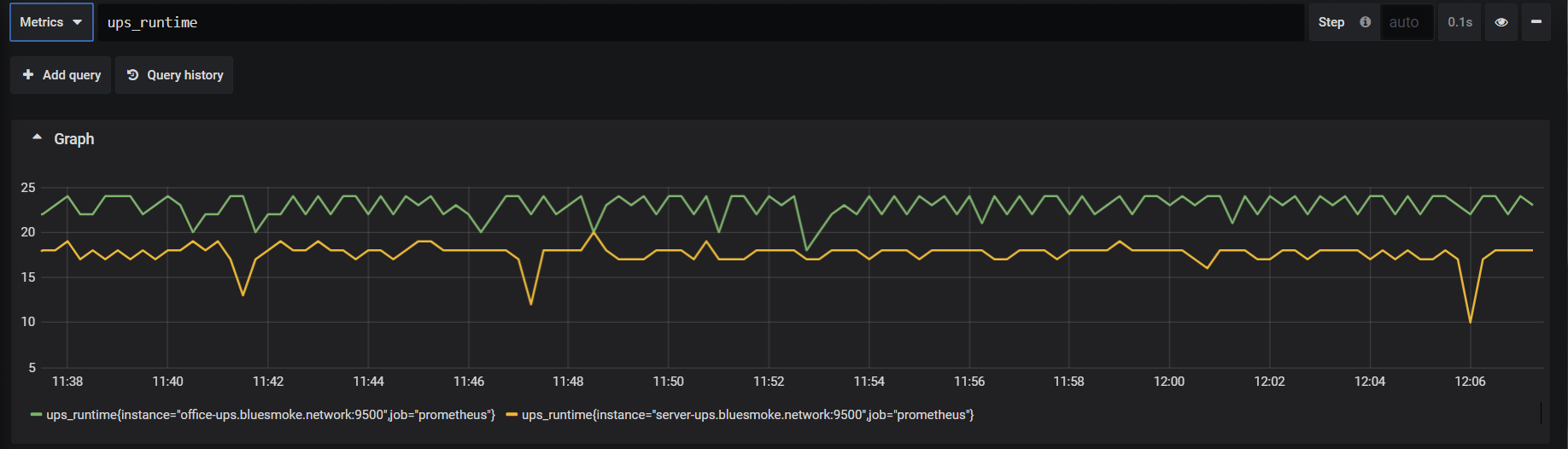 Graphana runtime graph