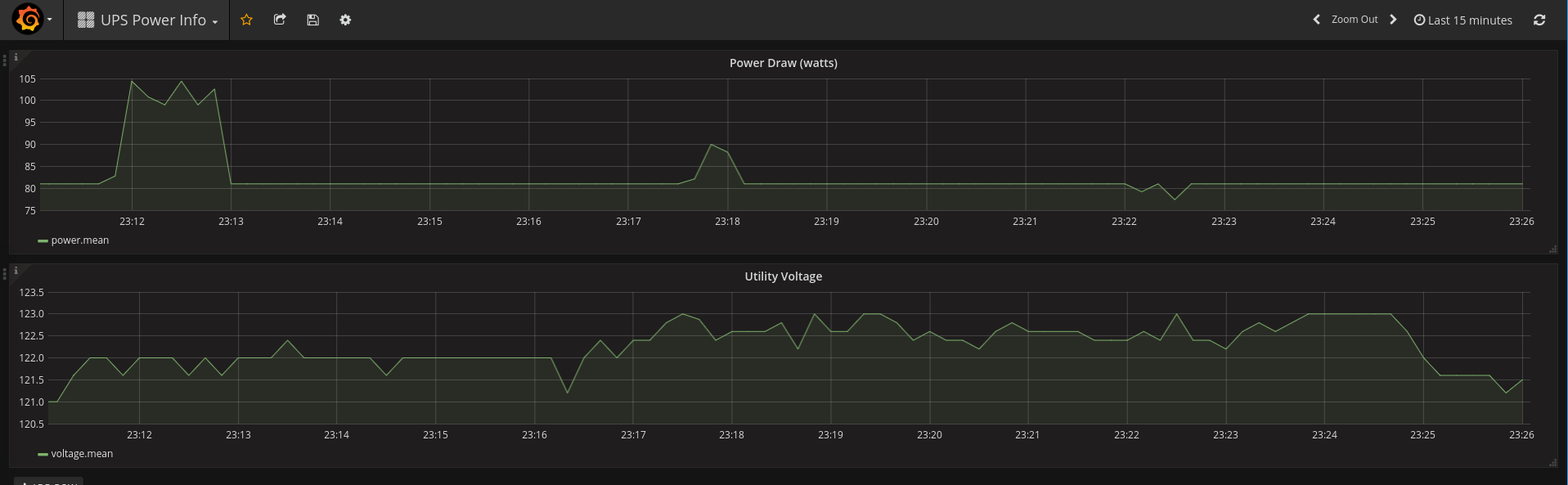 Grafana/InfluxDB monitoring Power Draw (from a CyberPower UPS)